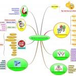 Advies in Communicatie Mindmap achtergrond fotografie